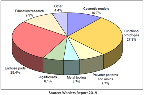 Enligt Wohlers Report 2019 används additiv tillverkning framför allt för tillverkning av delar för slutanvändning, men även för prototyper. Tillsammans hamnar jiggar, fixturer och verktyg på en stabil tredjeplats på 18,5 procent.