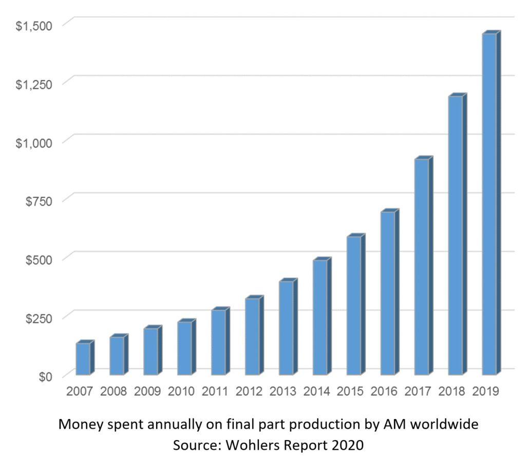 Graf som visar ökningen av årliga utgifter för produkter för slutanvändning, tillverkade med additiv tillverkning, världen över. Foto via Wohlers Report