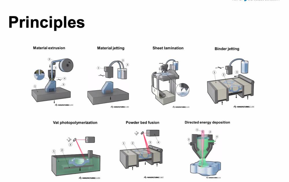 De principer eller metoder som finns tillgängliga avseende 3d-printing. Foto: Alfred Nobel Science Park
